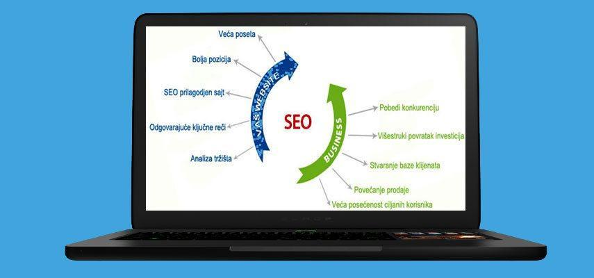 SEO optimizacija sajtova za Google